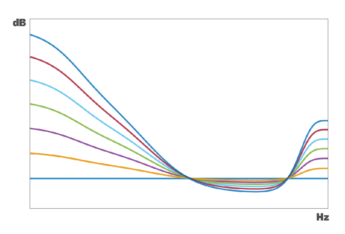 CanOpener Loudness Compensation curves