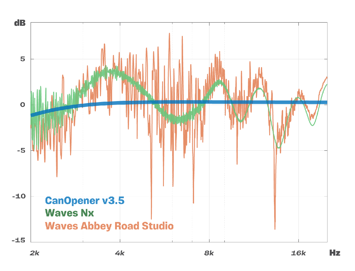 CanOpener high frequency response compared to Waves Nx & Waves Abbey Road Studio.